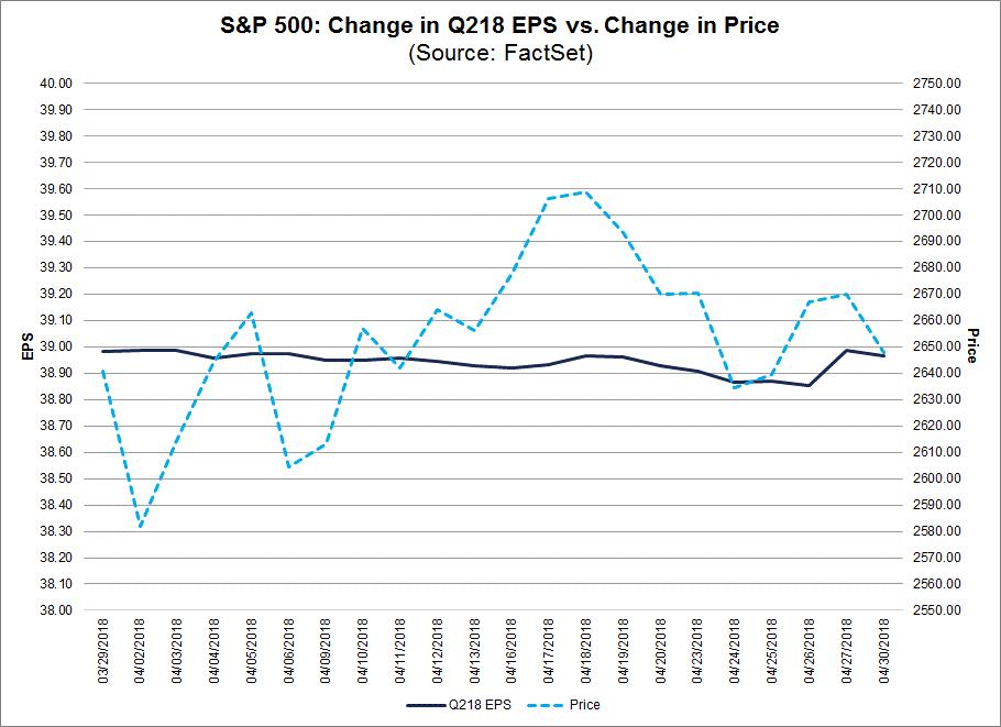 Change in Q2 EPS vs price change