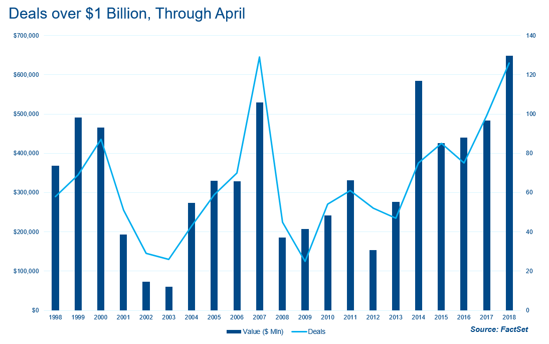 Deals over 1 Bil USD Through April