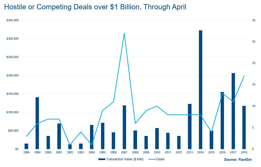 Hostile or competing deals over 1 Bil USD Through April