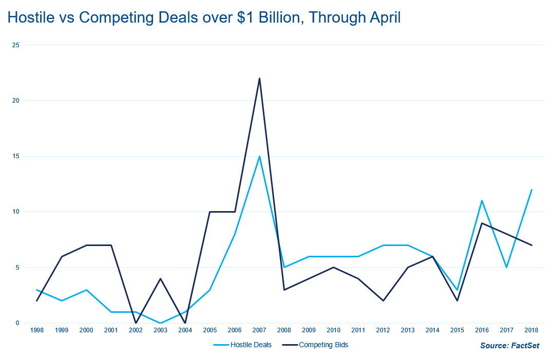 Hostile vs competing deals over 1 Bil USD Through April
