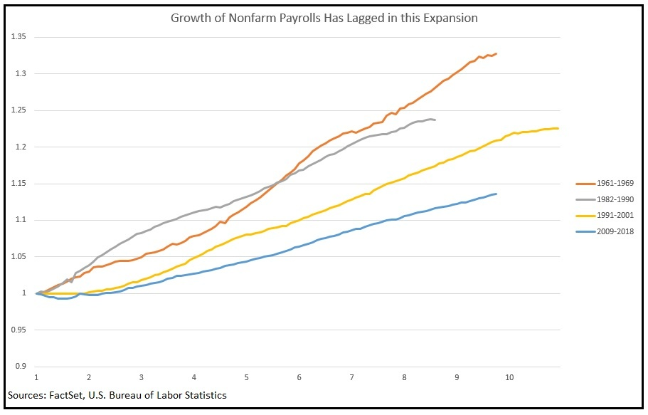 Growth of Nonfarm Payrolls Has Lagged in this Expansion