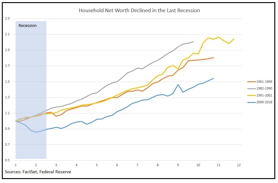 Household Net Worth Declined in the Last Recession