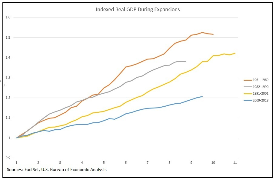 Index Real GDP During Expansions