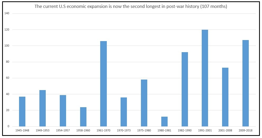 Length of US Post War Economic Expansions