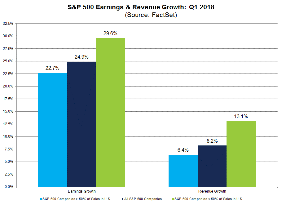 Q1 Earnings and Revenue Growth by Global Exposure