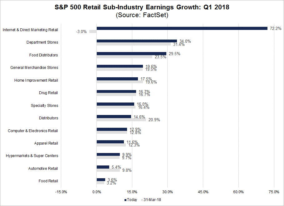 Q1 Retail Earnings Growth