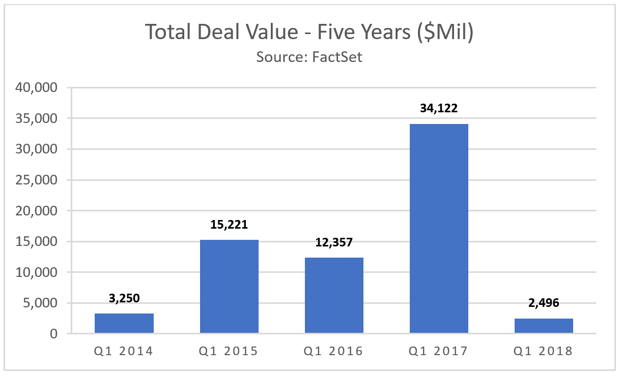 Deal Value Last Five Years