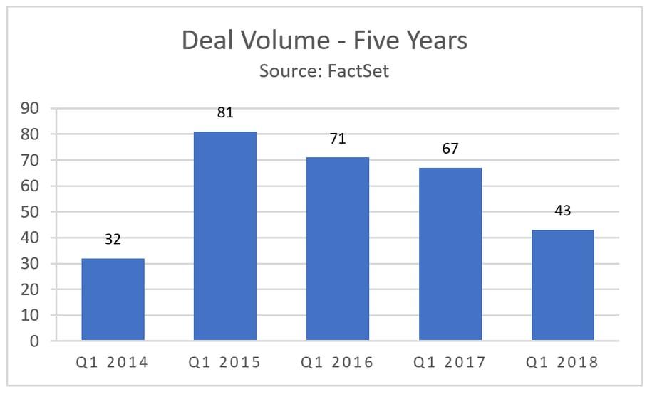 Deal Volume Last Five Years