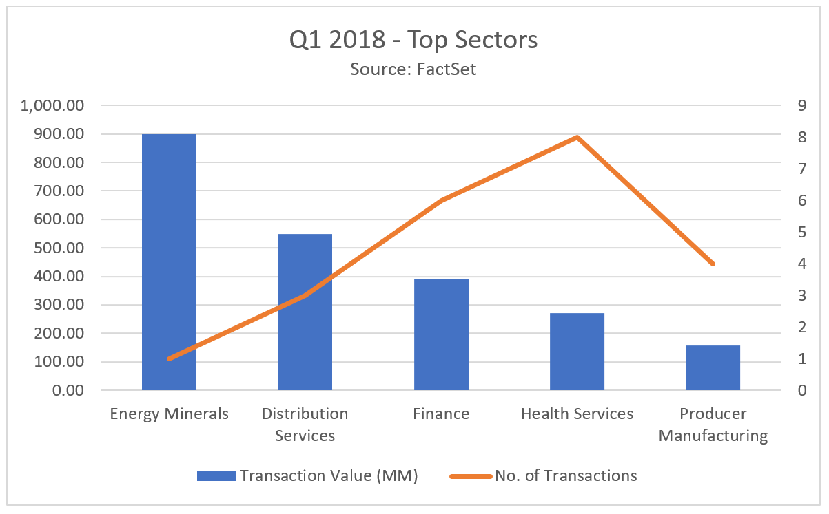 Q1 Top Sectors MEA