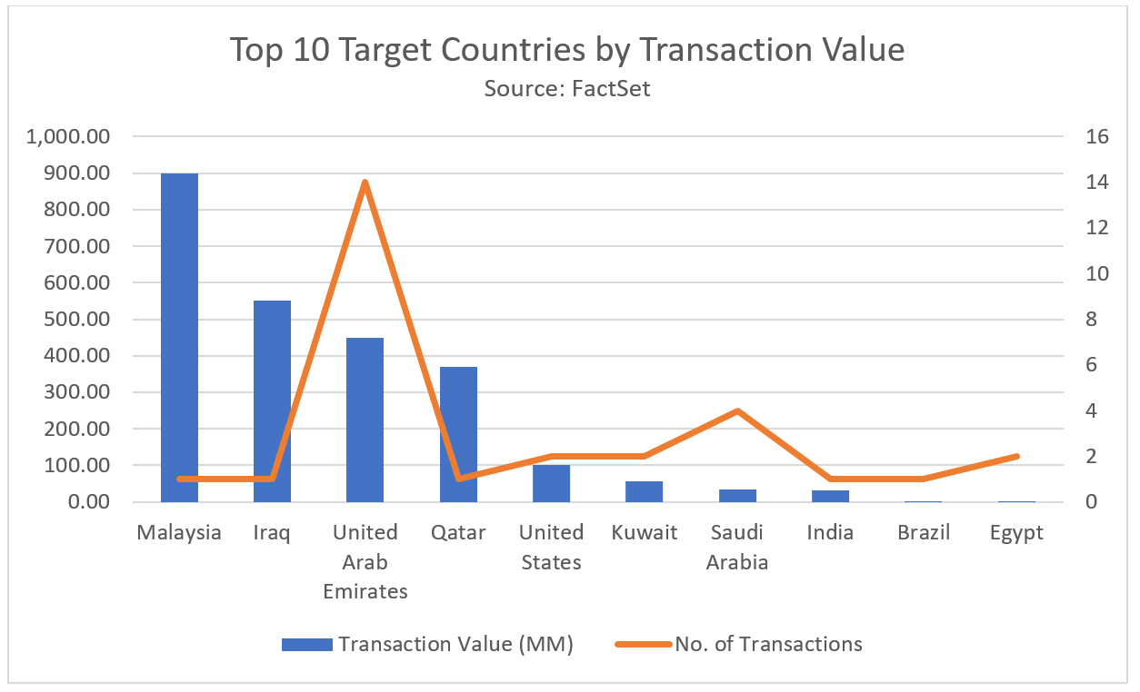 Top 10 target countries by transaction value