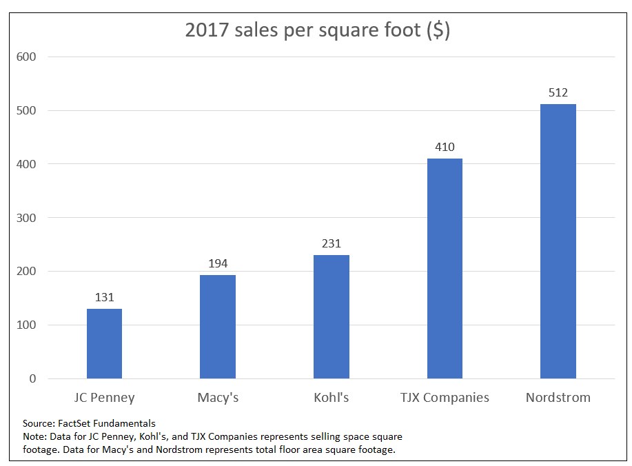 Comparison of retail sales per square foot