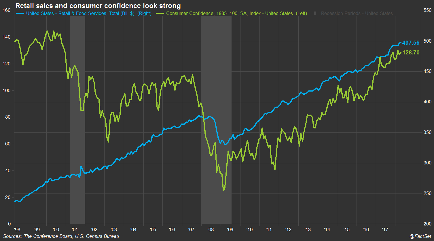 Retail sales and consumer confidence