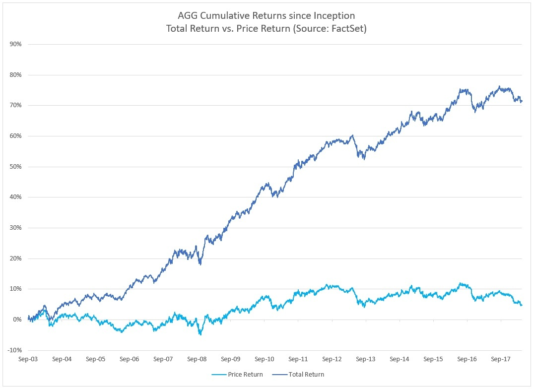 AGG total return vs price return