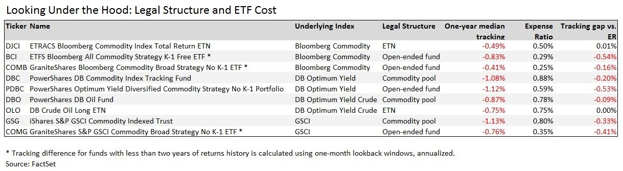 Comparing Legal Structure and ETF Cost