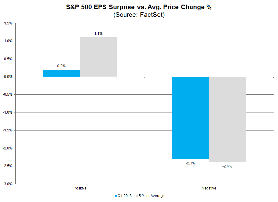 S&P 500 EPS Surprise vs Avg Price Change