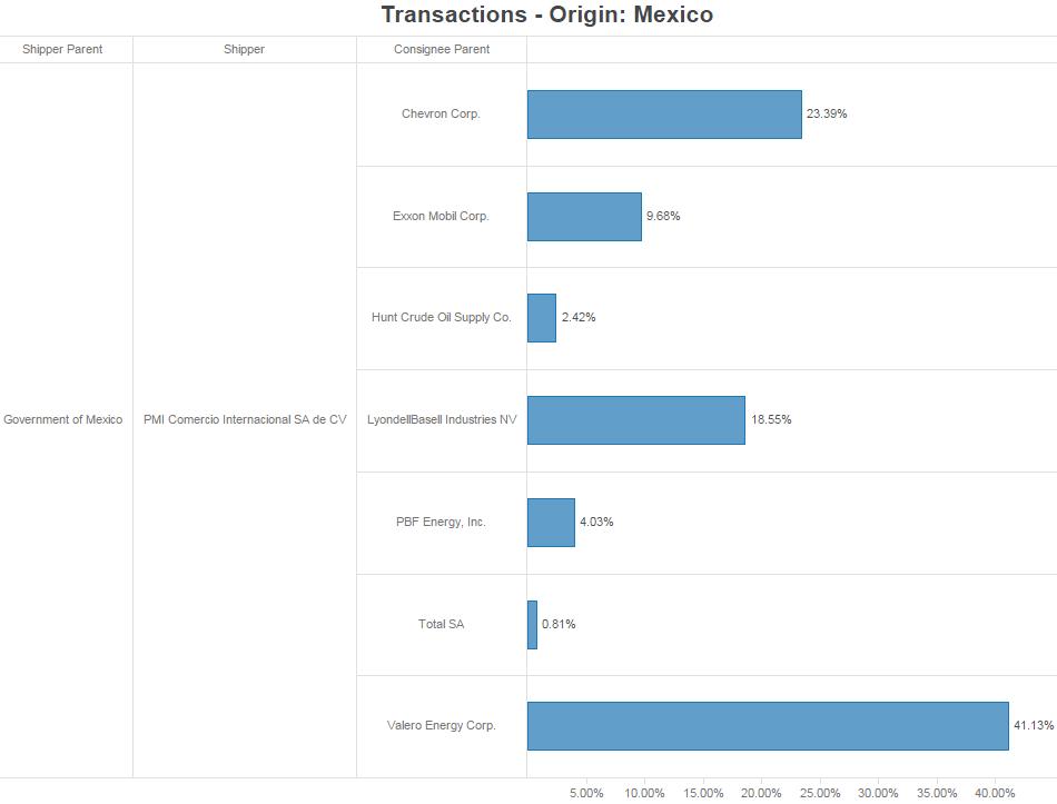 Shipping Transactions Origin Mexico