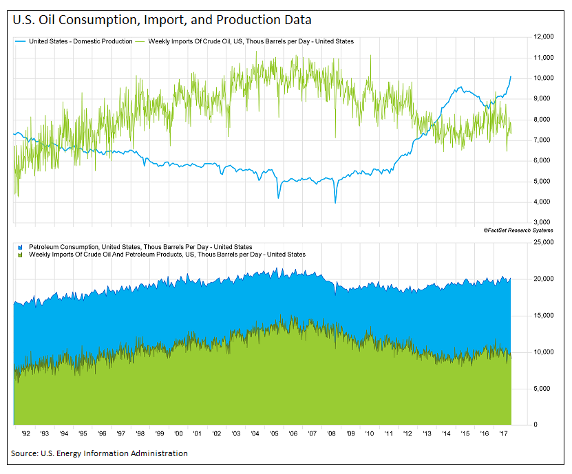 EIA consumption and imports for the US