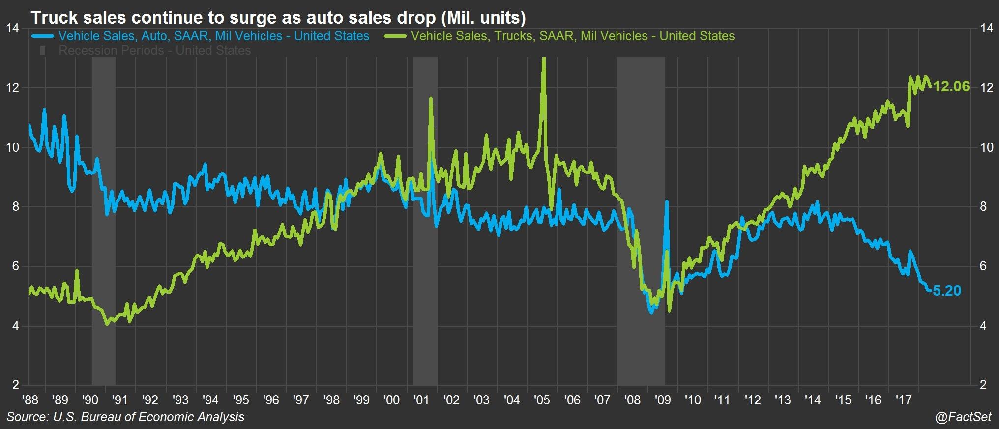 Truck sales continue to surge as auto sales drop