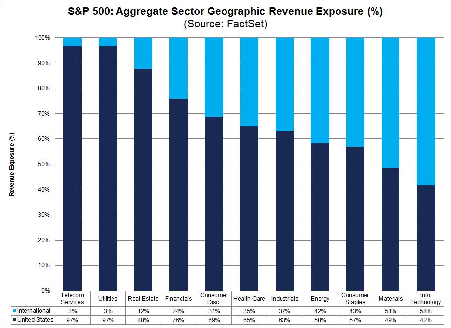 S&P 500 Aggregate Sector Geographic Revenue Exposure