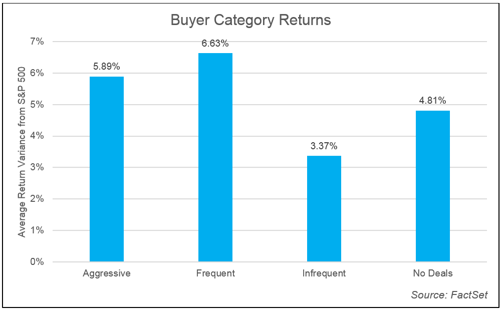 Buyer Catergory Returns