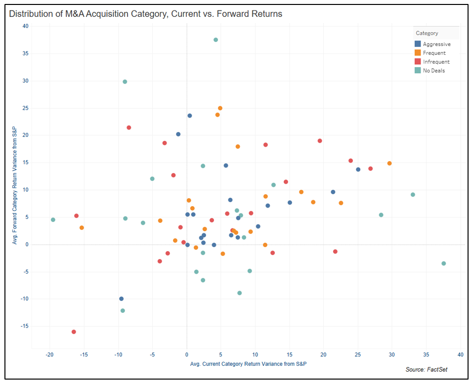 Distribution of MA Acquisition Category, Current vs Forward