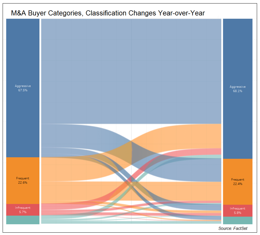 MA Buyer Categories Class Changes Year over YEar