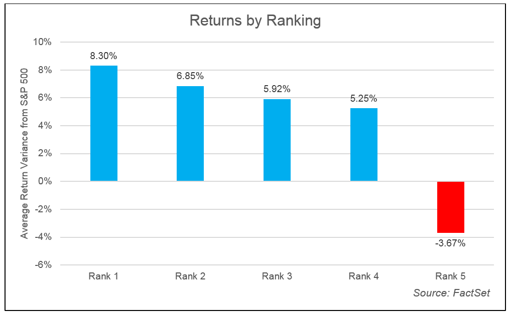 Returns by Ranking