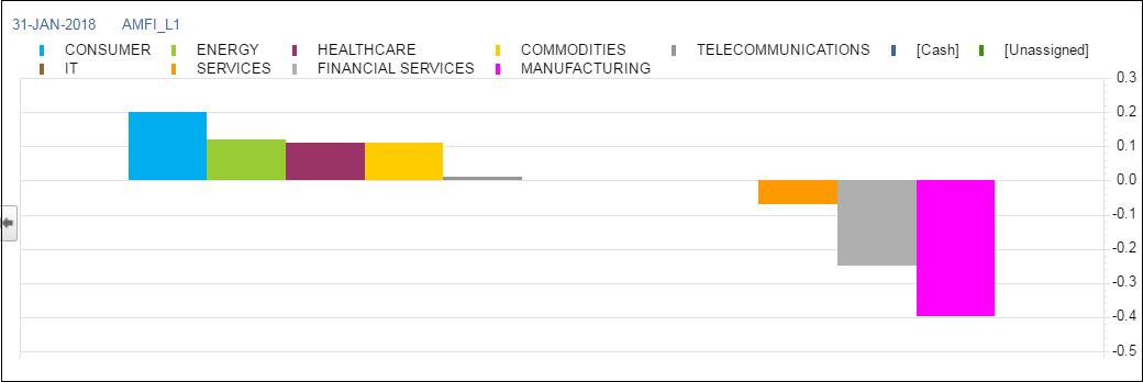 Portfolio Exposure Sector Value Shock