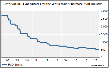 Historical R&D Expenditures for the World Major Pharmaceutical Industry-1