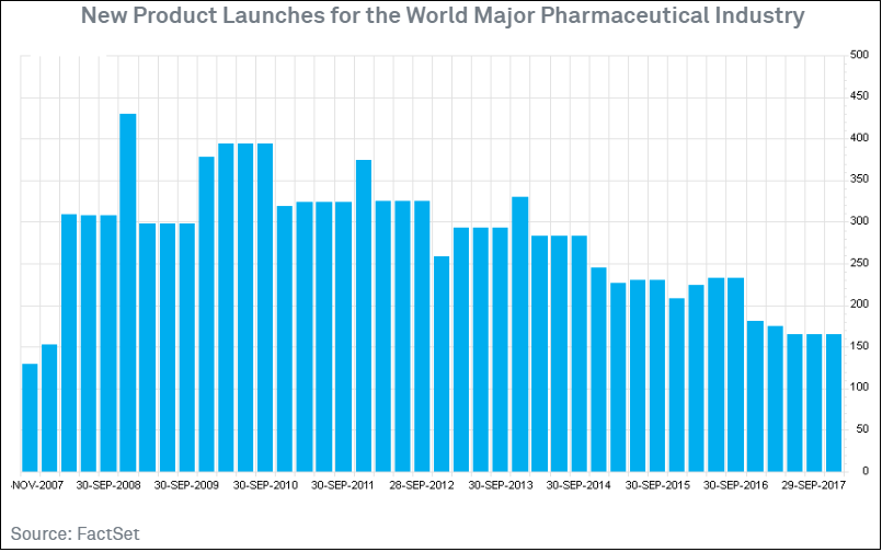 New Product Launches for the World Major Pharmaceutical Industry2