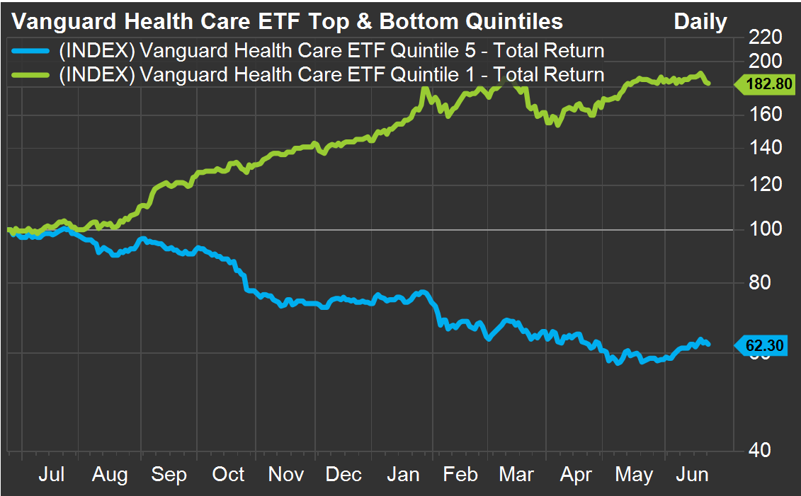 Vanguard Health ETF Top and Bottom Quintiles
