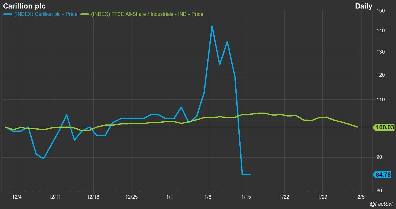 Carillion FTSE Industrials price chart