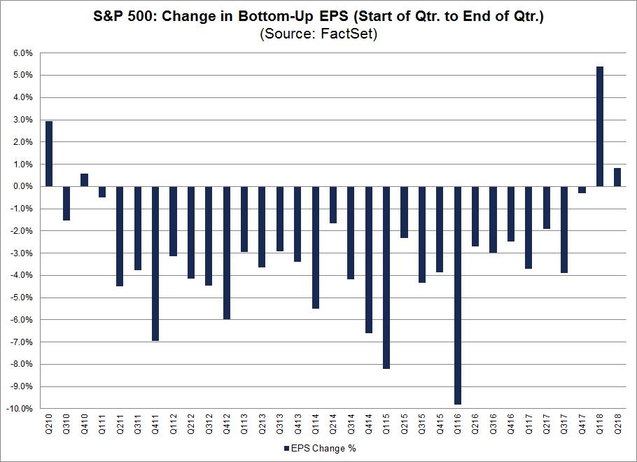 Change in Bottom Up EPS SP 500