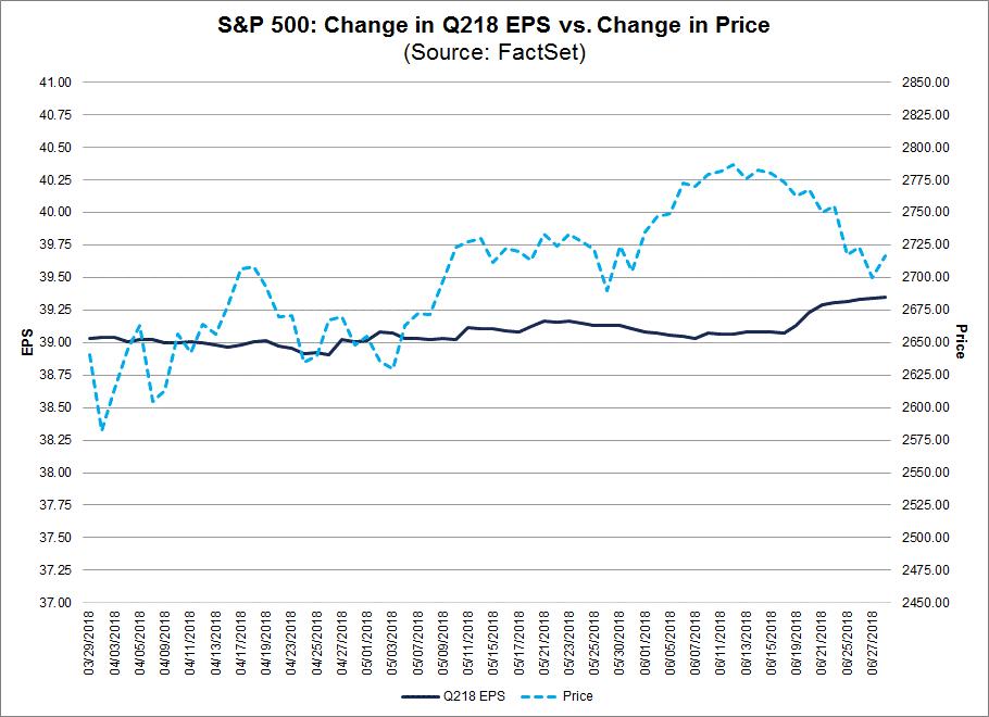 Change in EPS vs Change in prce