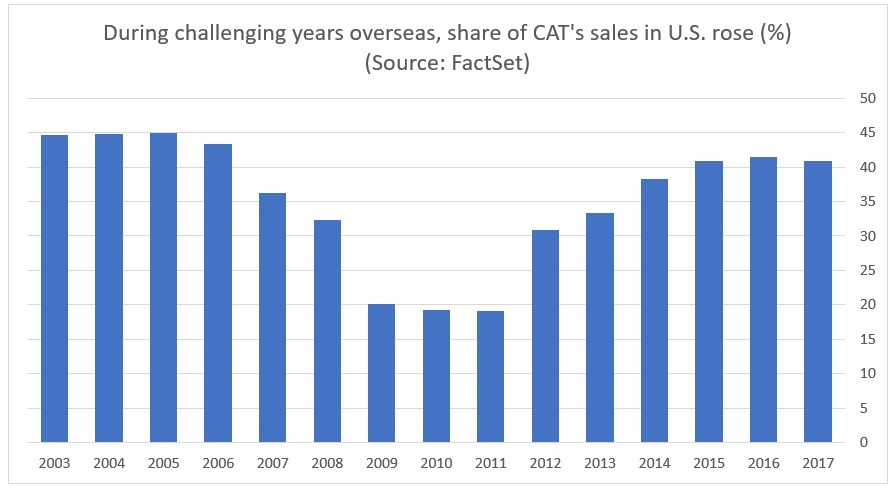 Share of CAT's sales in US