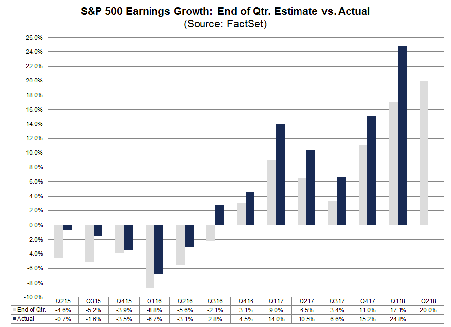 Earnings Growth End of Qtr Estimate vs Actual