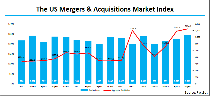 Merger Value and Volume