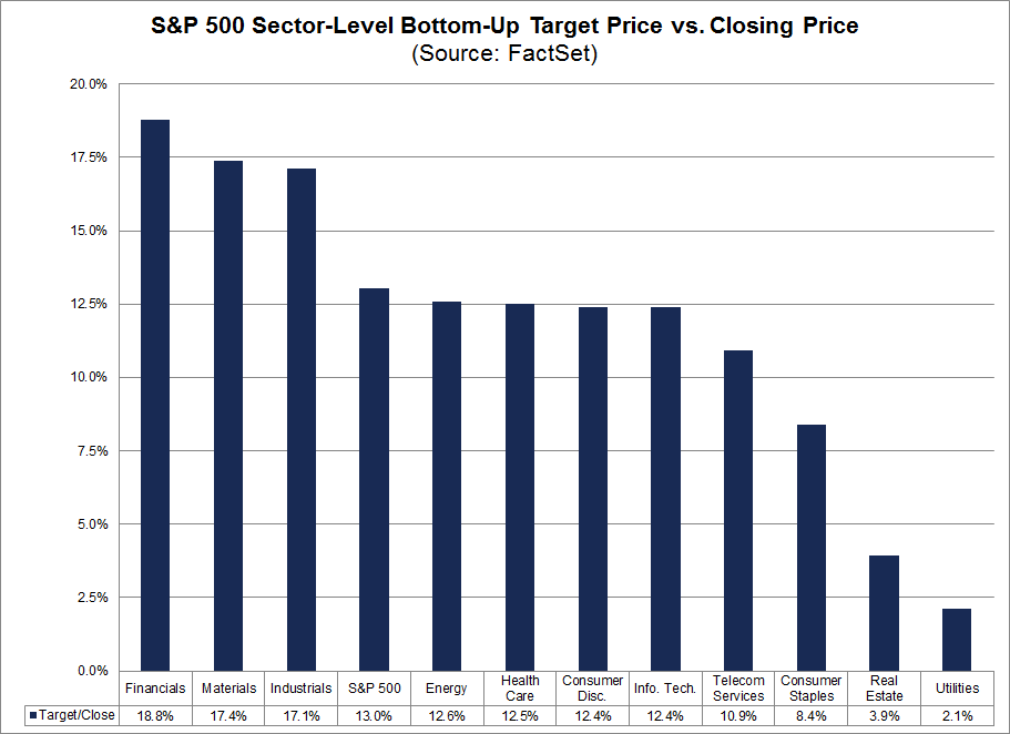 Sector Level Bottom Up Target Price vs Closing Price