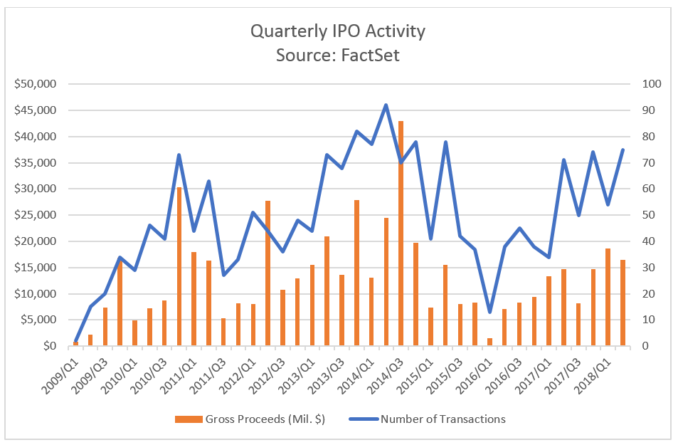 IPO Activity