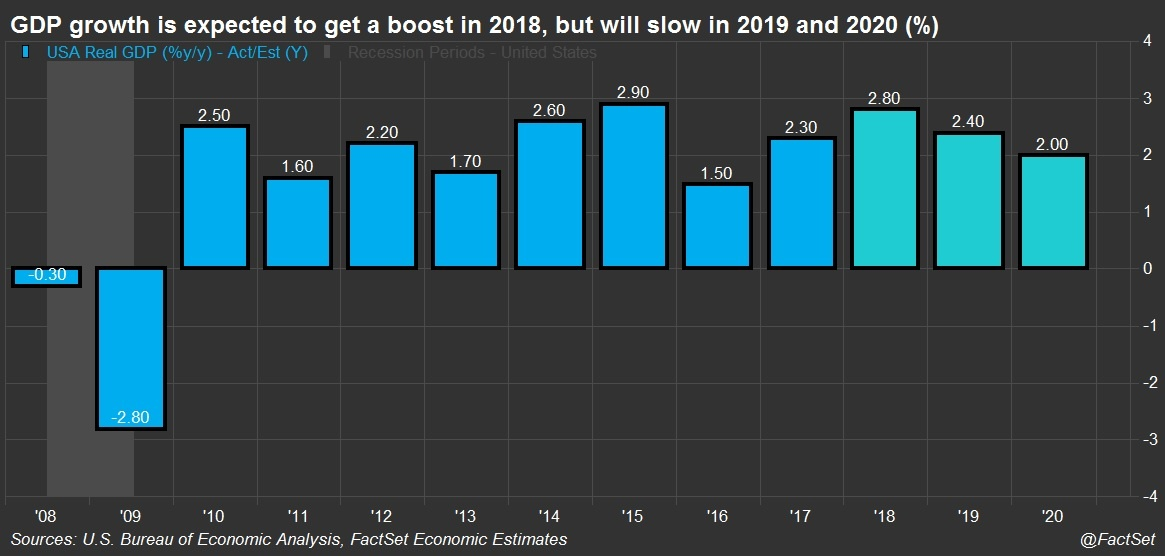 GDP Annual Forecast Chart