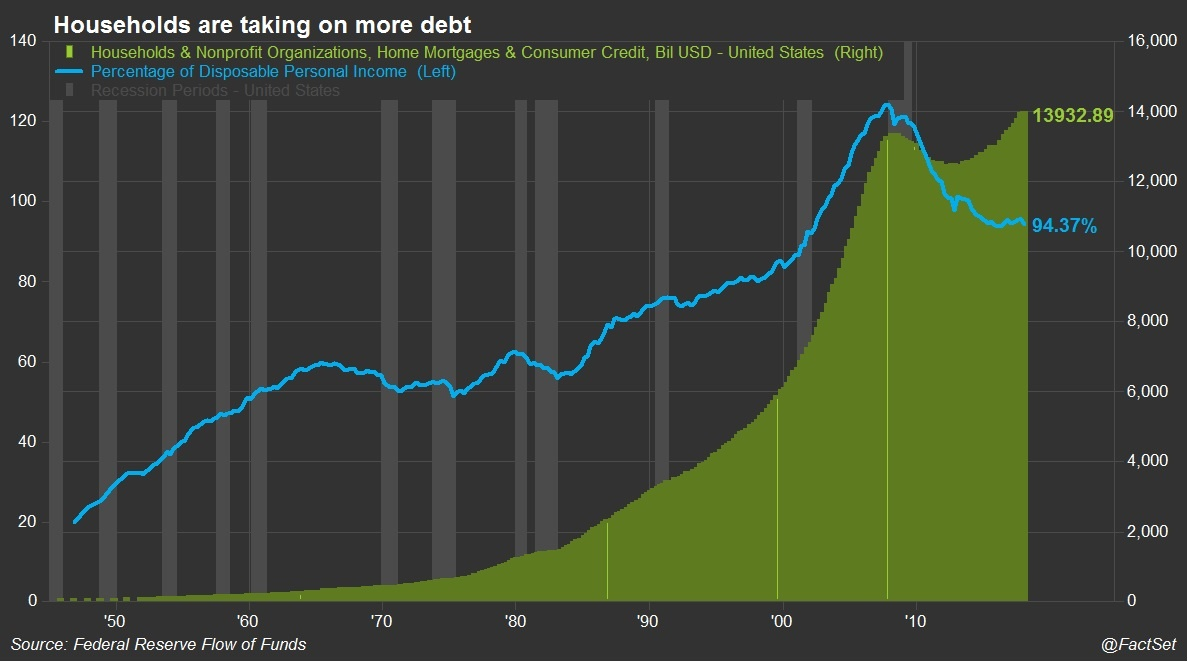 Households are taking on more debt