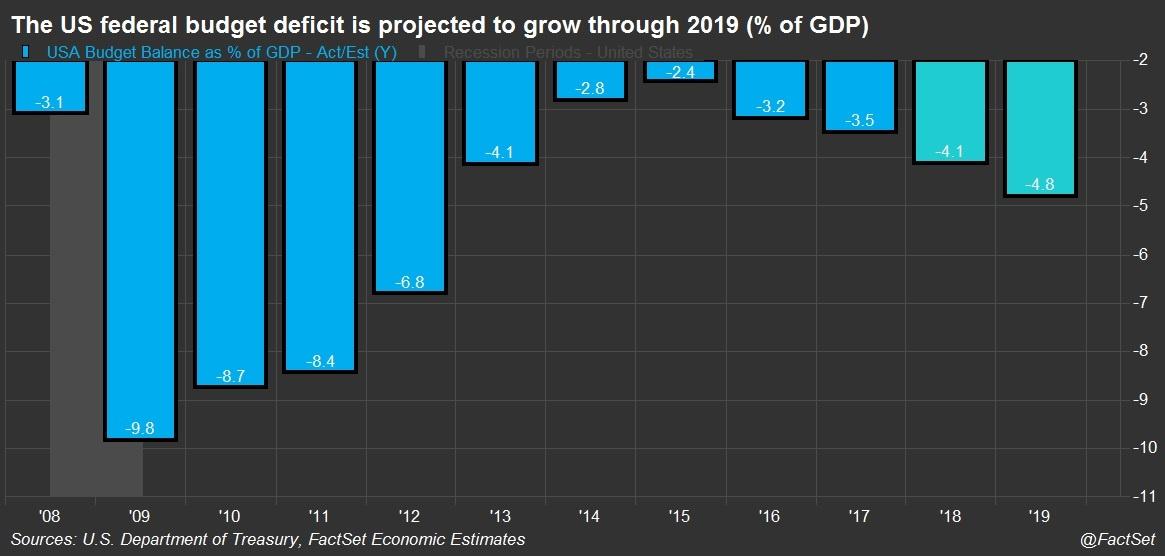 US budget deficit forecast chart