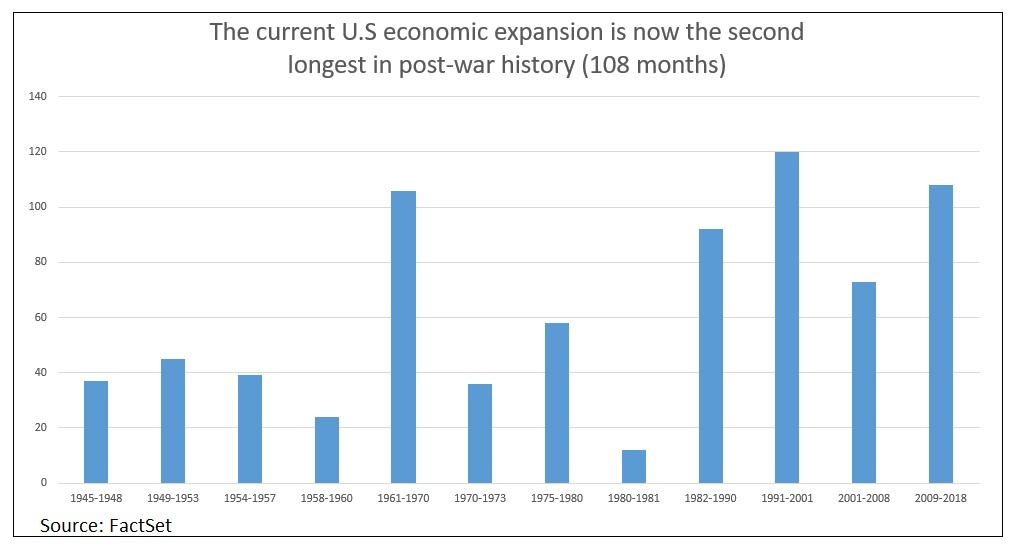 US expansions chart