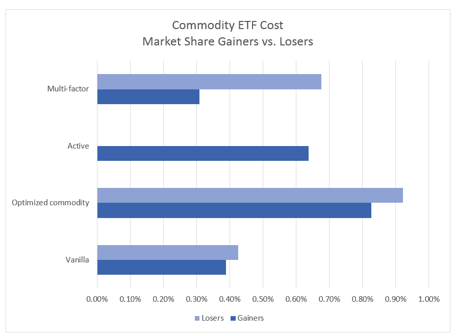 Commodity ETF Cost by market share