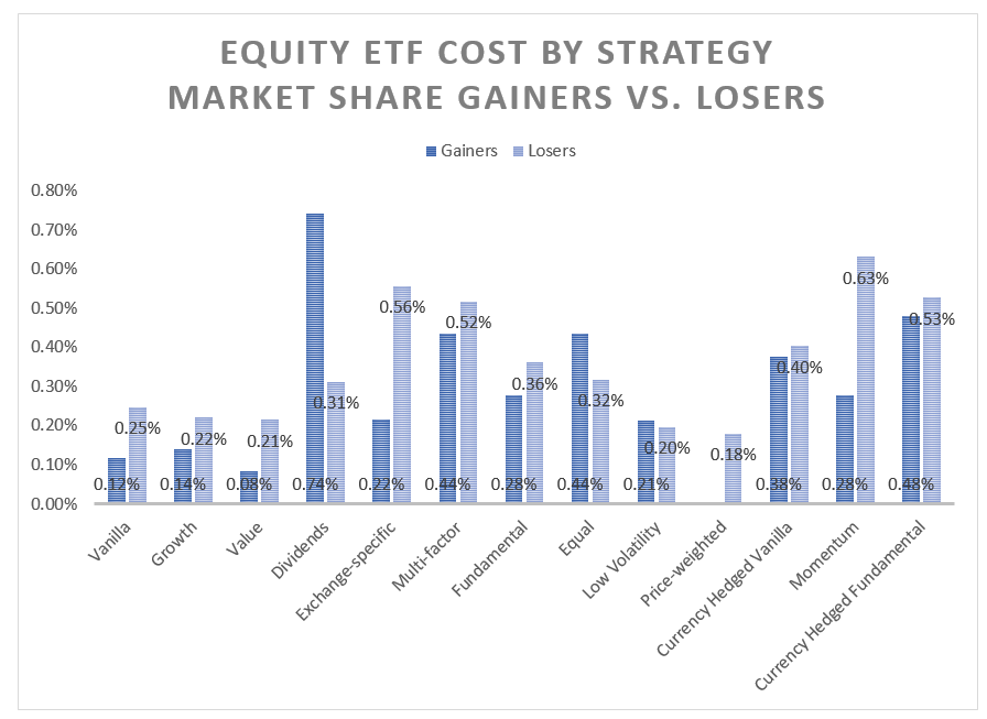 Equity ETF costs by gainers and losers