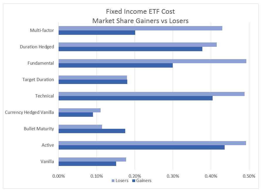 FI ETF Costs Market Share Gainers and Losers
