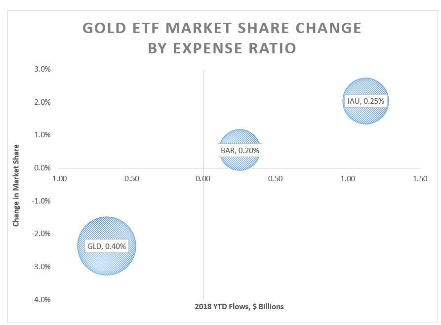 GOLD ETFs share change by expense ratio