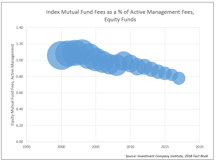 Index Mutual Fund Fees