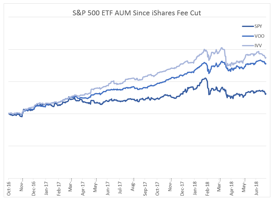 SP500 ETF AUM Since Ishares Fee Cuts
