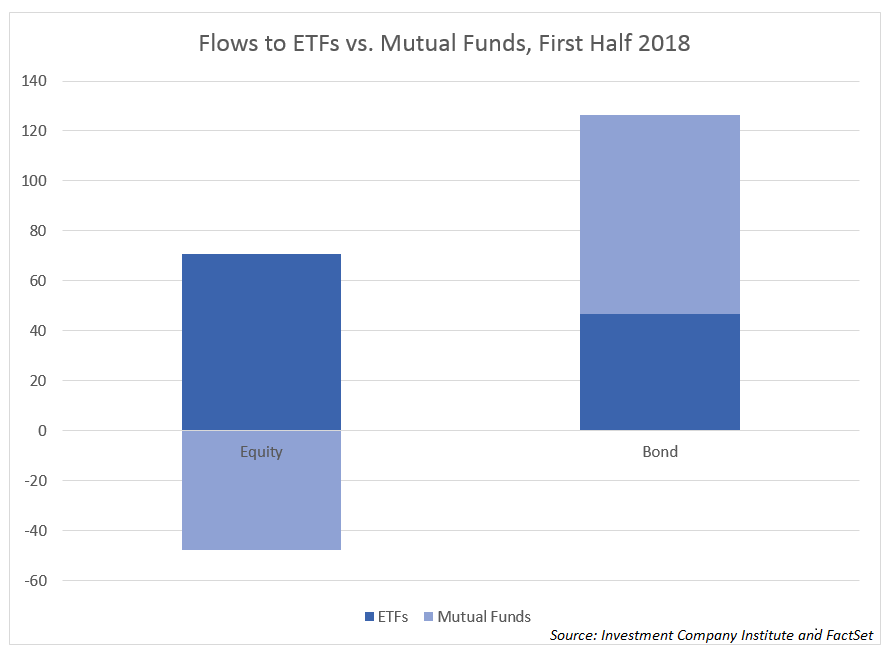 flows from mutual funds to ETFs